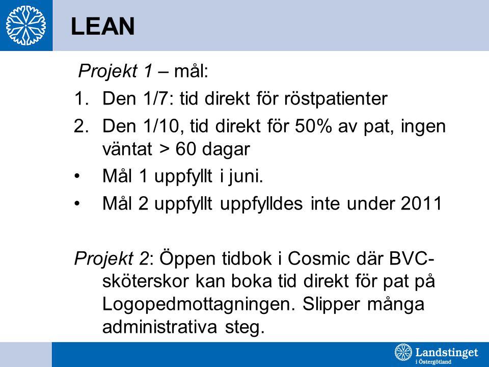 LEAN Projekt 1 – mål: Den 1/7: tid direkt för röstpatienter