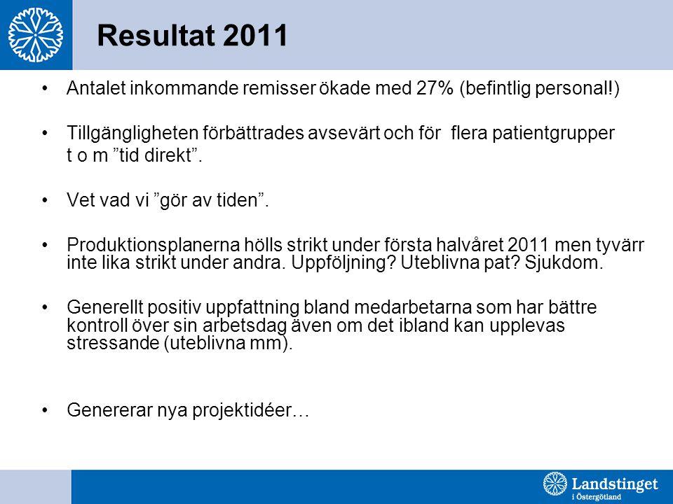 Resultat 2011 Antalet inkommande remisser ökade med 27% (befintlig personal!) Tillgängligheten förbättrades avsevärt och för flera patientgrupper.