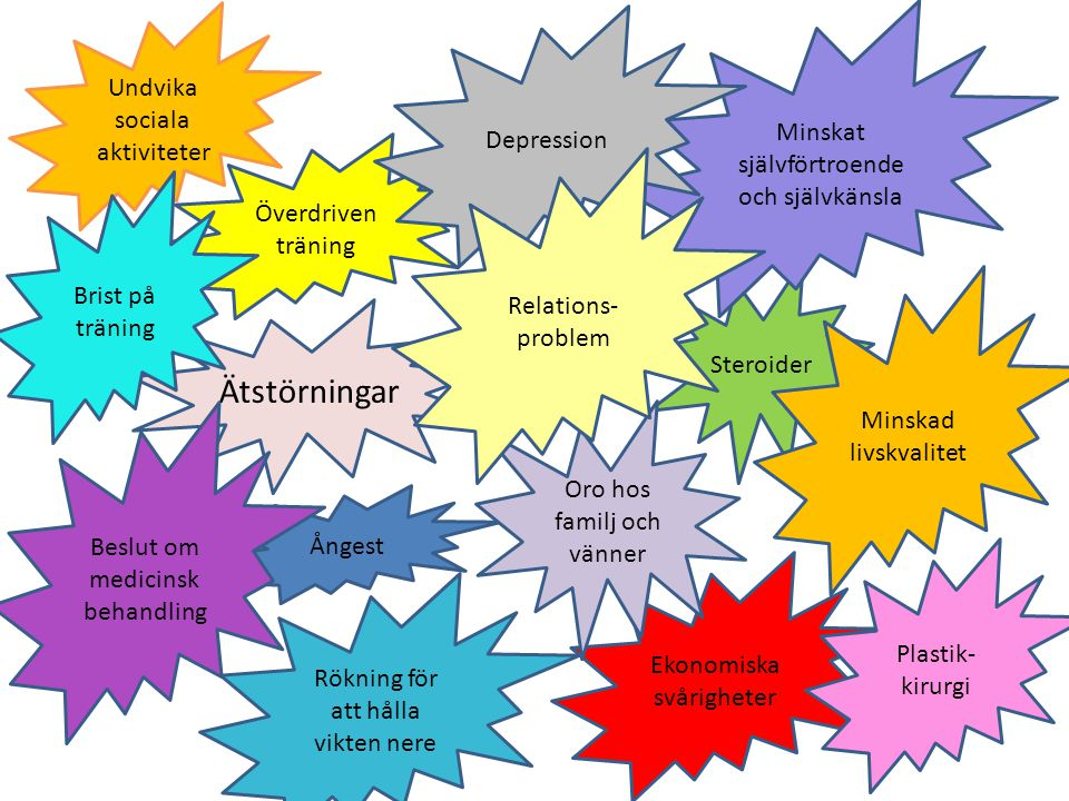 Ätstörningar Undvika sociala aktiviteter