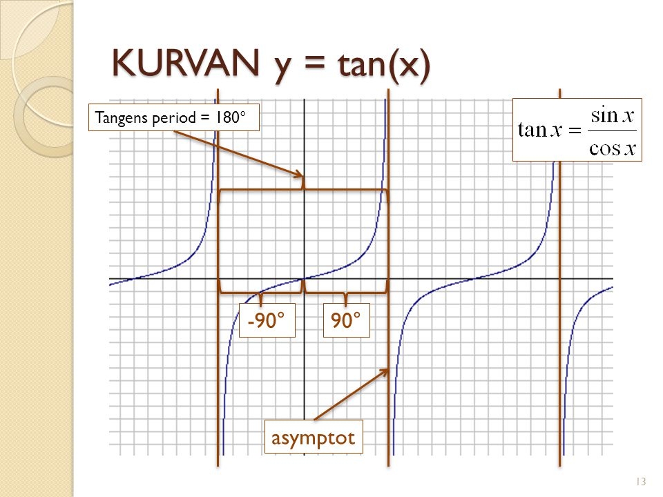 KURVAN y = tan(x) -90° 90° asymptot Tangens period = 180° Asymptot