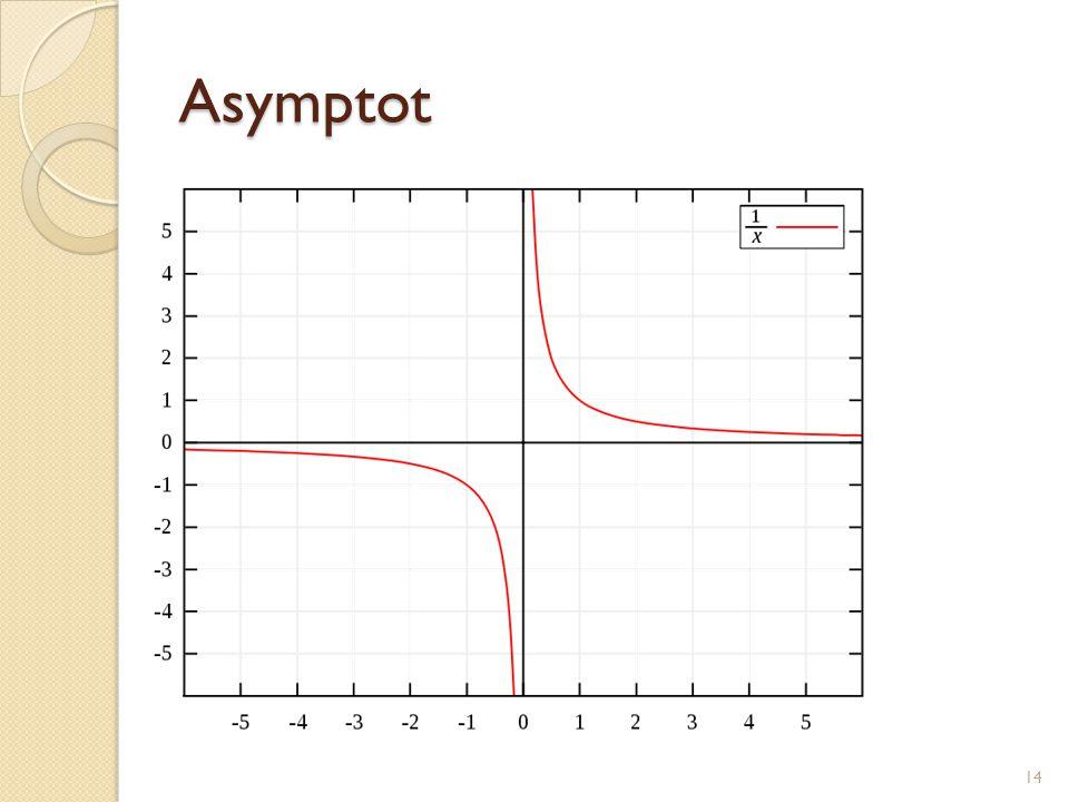 Asymptot