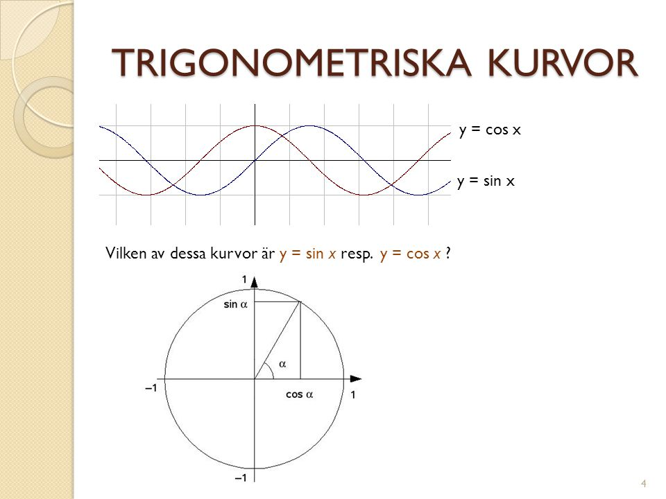 TRIGONOMETRISKA KURVOR