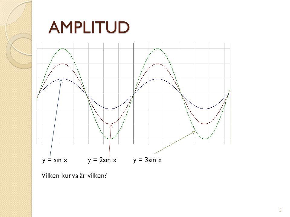 AMPLITUD y = sin x y = 2sin x y = 3sin x Vilken kurva är vilken