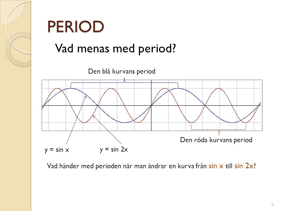 PERIOD Vad menas med period Den blå kurvans period