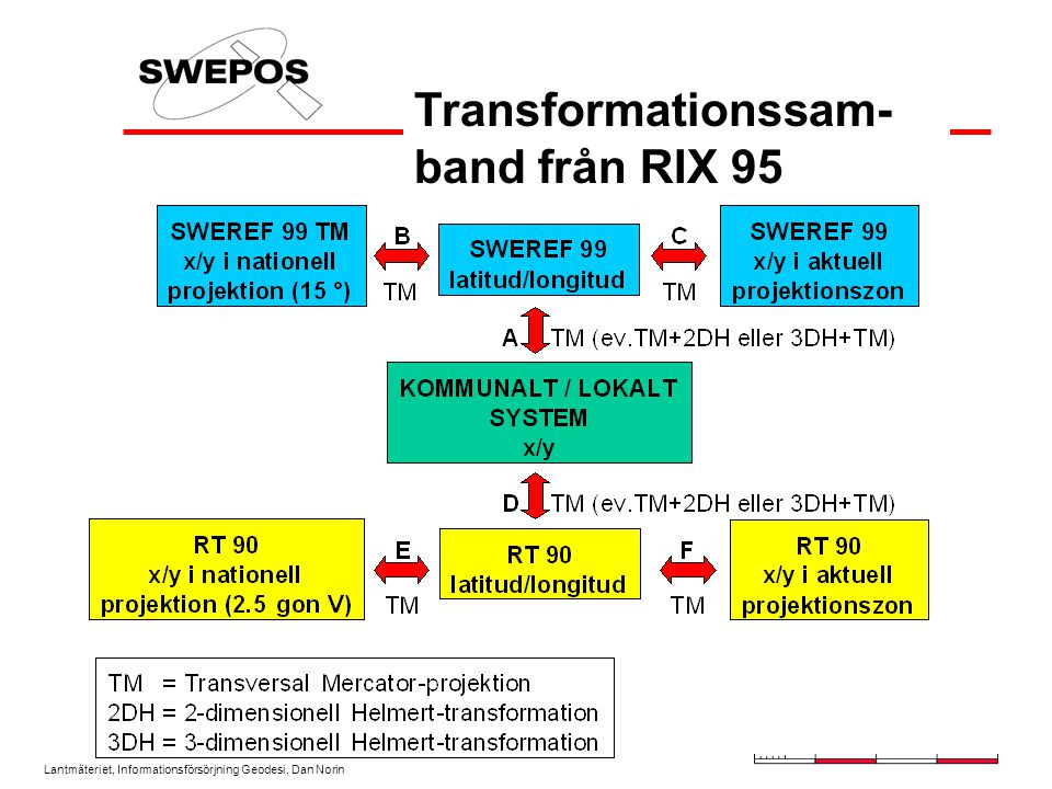 Transformationssam-band från RIX 95