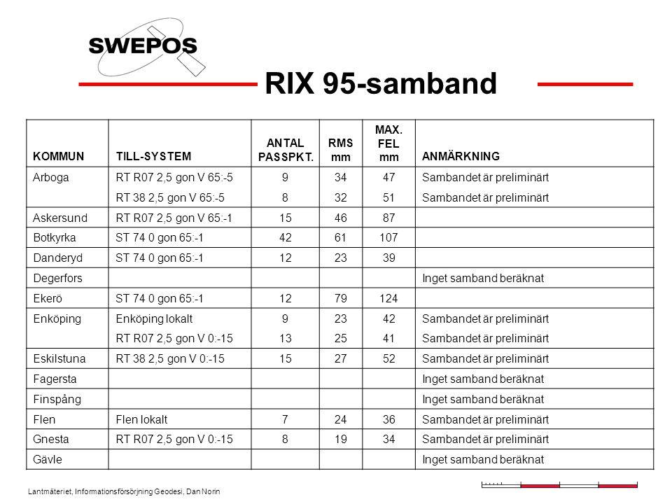 RIX 95-samband KOMMUN TILL-SYSTEM ANTAL PASSPKT. RMS mm MAX. FEL mm
