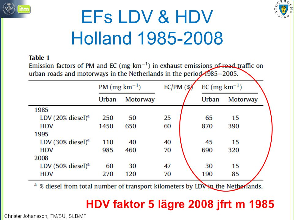 EFs LDV & HDV Holland 1985-2008 HDV faktor 5 lägre 2008 jfrt m 1985