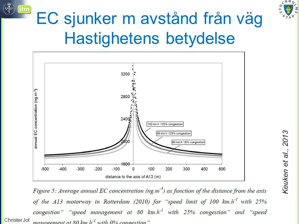 EC sjunker m avstånd från väg Hastighetens betydelse