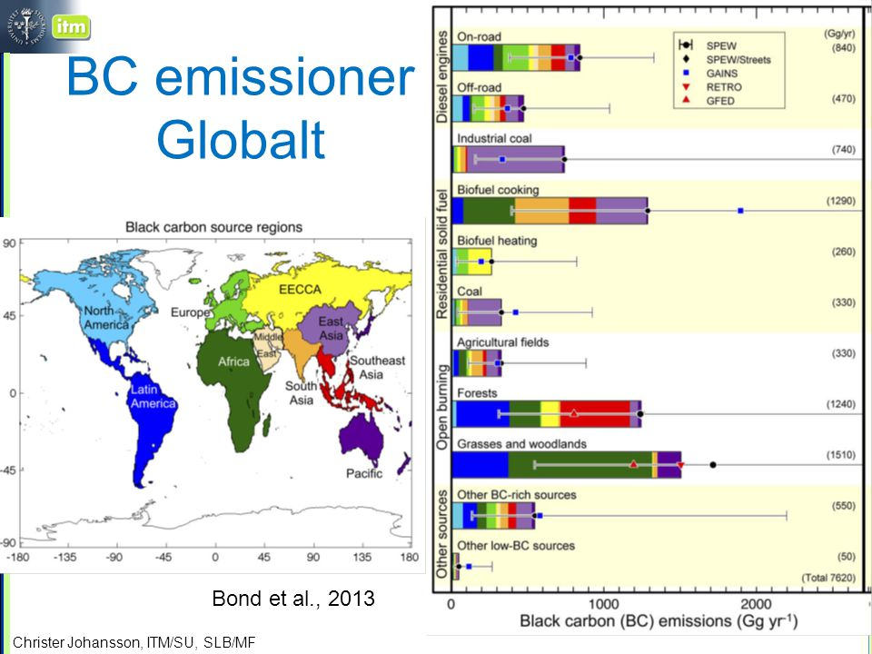 BC emissioner Globalt Bond et al., 2013
