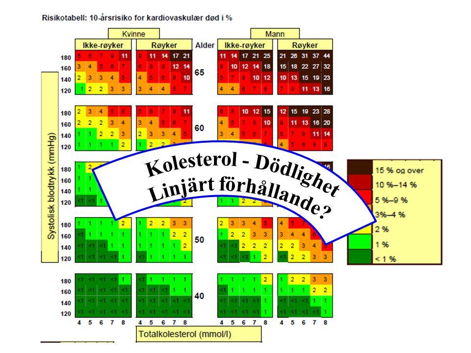 Kolesterol - Dödlighet Linjärt förhållande