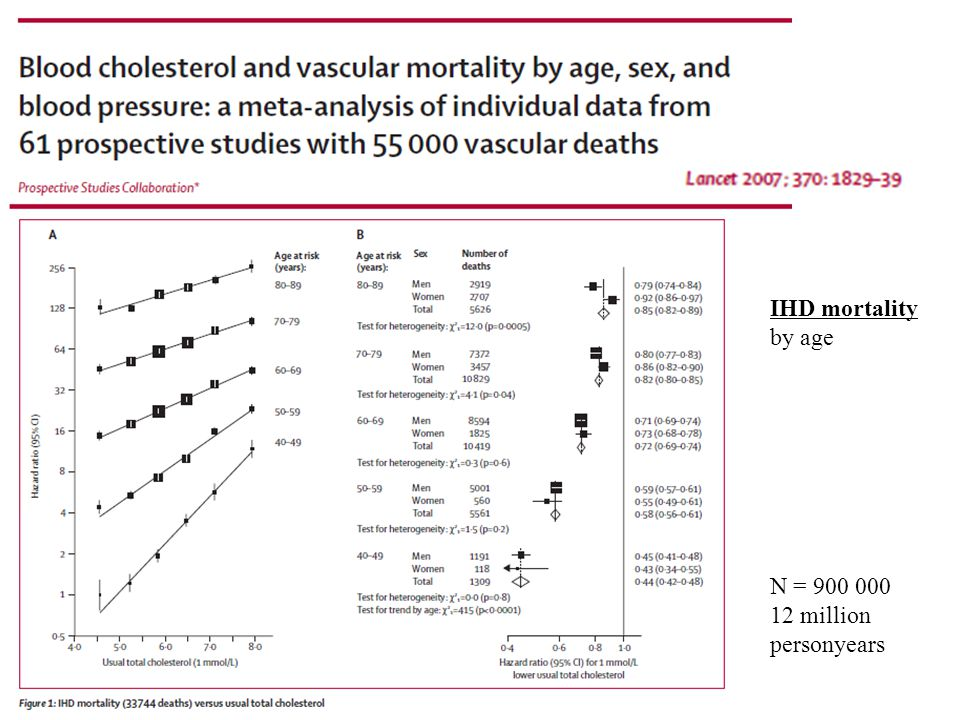 IHD mortality by age Dødelighet N = 900 000 12 million personyears