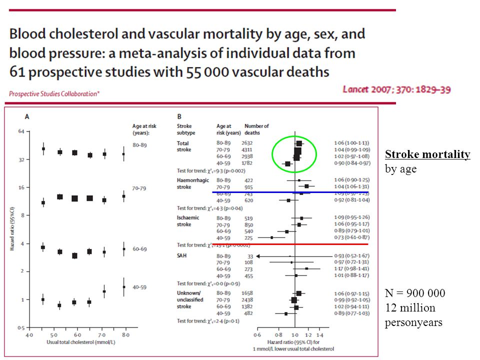 Stroke mortality by age N = 900 000 12 million personyears