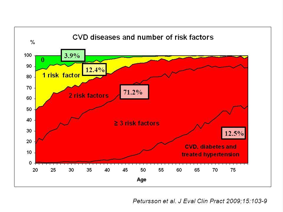 3.9% 12.4% 71.2% 12.5% Petursson et al. J Eval Clin Pract 2009;15:103-9