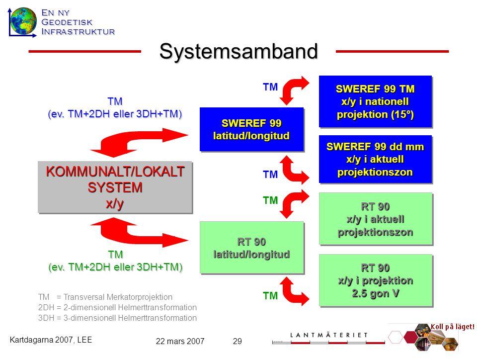 Systemsamband KOMMUNALT/LOKALT SYSTEM x/y TM SWEREF 99 TM