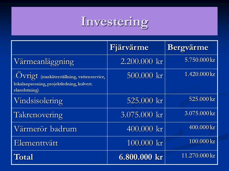 Investering Fjärvärme Bergvärme Värmeanläggning 2.200.000 kr
