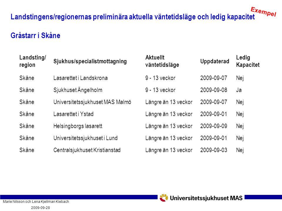 Exempel Landstingens/regionernas preliminära aktuella väntetidsläge och ledig kapacitet. Gråstarr i Skåne.
