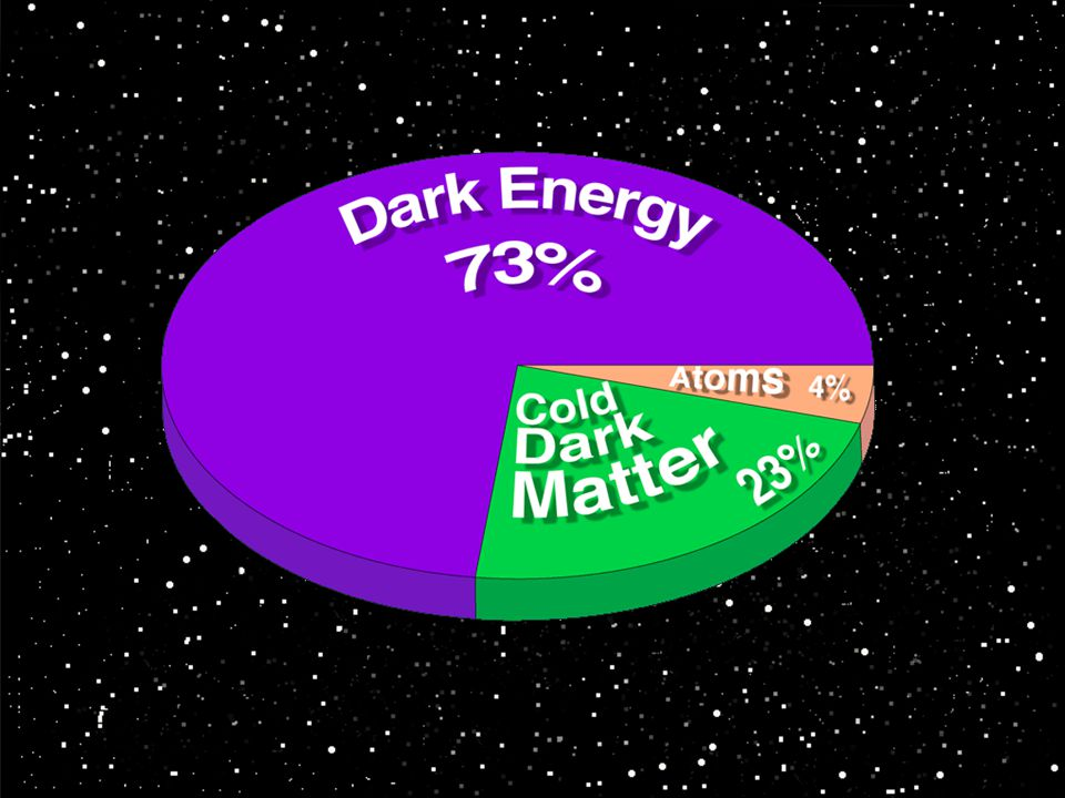 På tal om vad vi vet och vad vi inte vet: av det som fyller upp universum har vi upptäckt och kartlagt ENDAST 4%! Dessutom måste universum bestå av MÖRK MASSA och dessutom av MÖRK eller REN ENERGI. Annars stämmer inte beräkningarna.