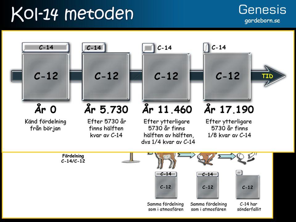 Kol-14 metoden Maxålder är 50-100 000 år.