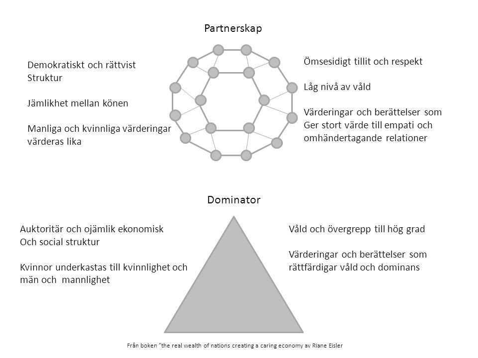 Partnerskap Dominator Ömsesidigt tillit och respekt Låg nivå av våld
