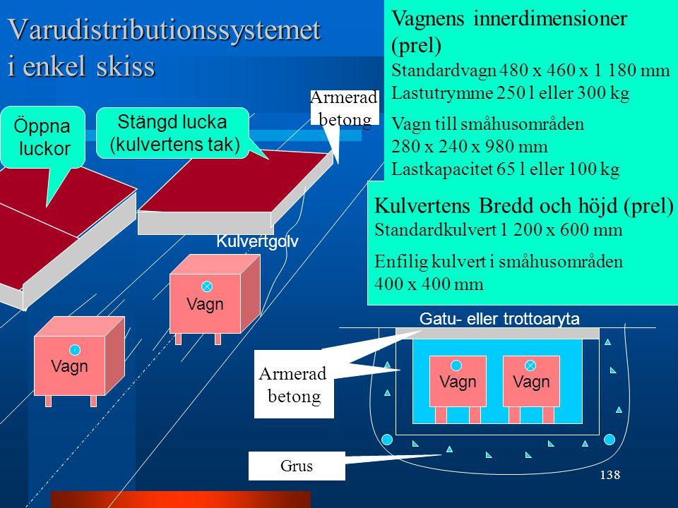 Varudistributionssystemet i enkel skiss