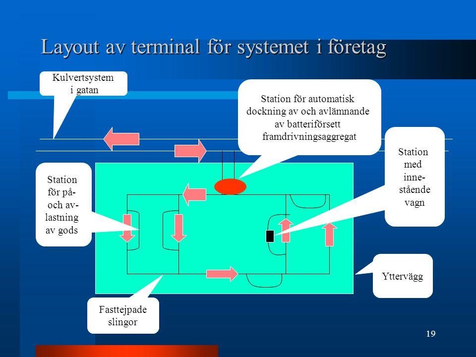Layout av terminal för systemet i företag