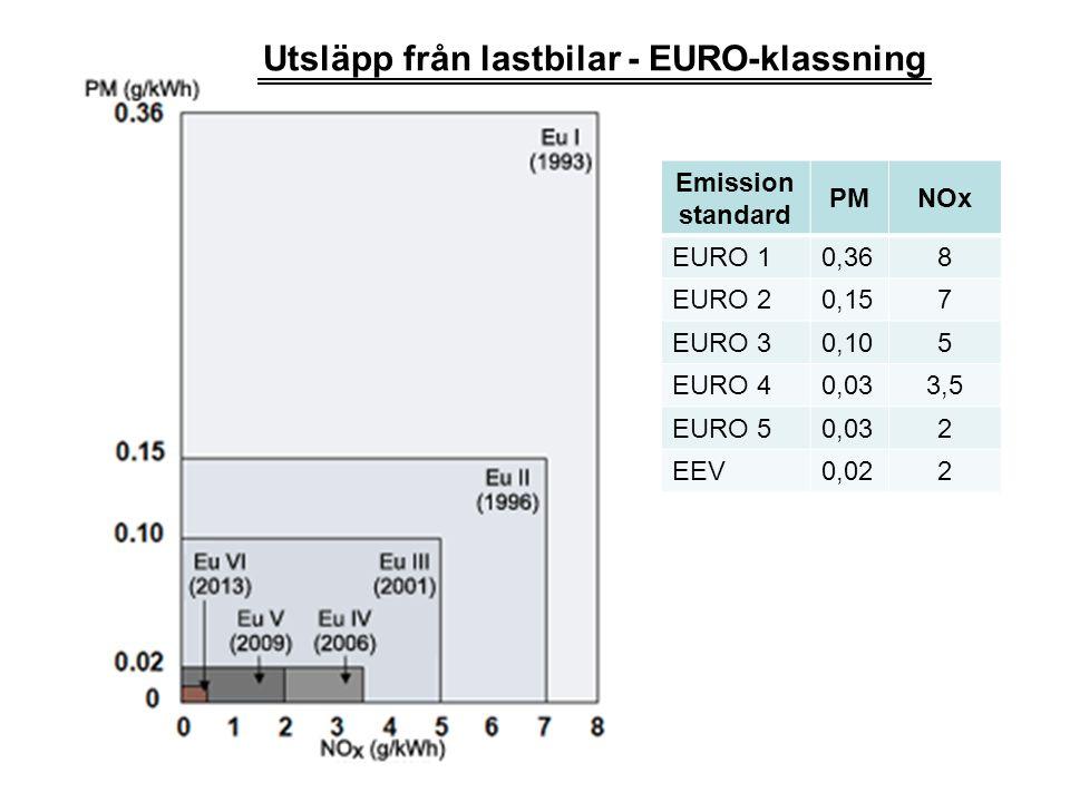 Utsläpp från lastbilar - EURO-klassning