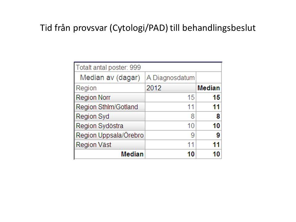 Tid från provsvar (Cytologi/PAD) till behandlingsbeslut