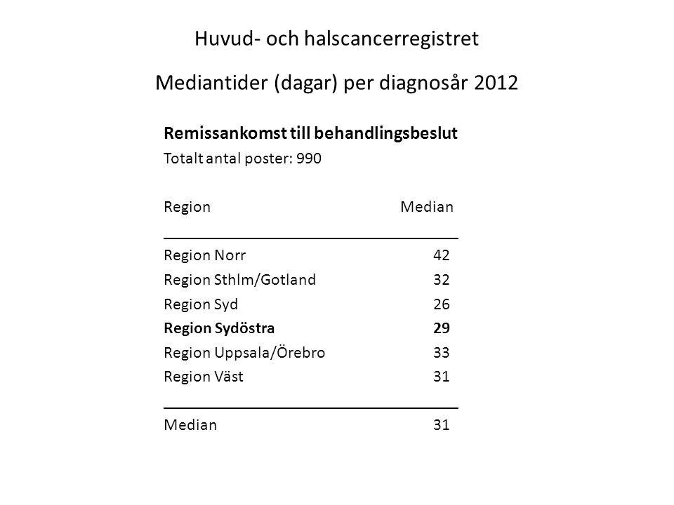 Huvud- och halscancerregistret Mediantider (dagar) per diagnosår 2012