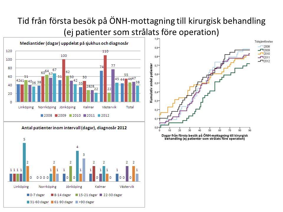 Tid från första besök på ÖNH-mottagning till kirurgisk behandling (ej patienter som strålats före operation)