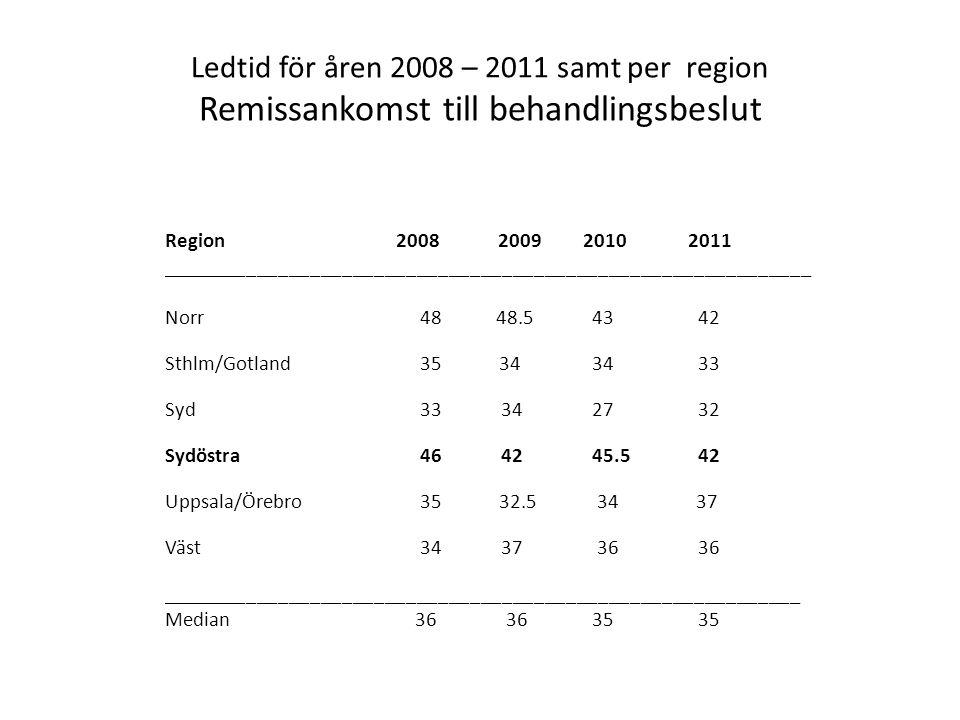 Ledtid för åren 2008 – 2011 samt per region Remissankomst till behandlingsbeslut
