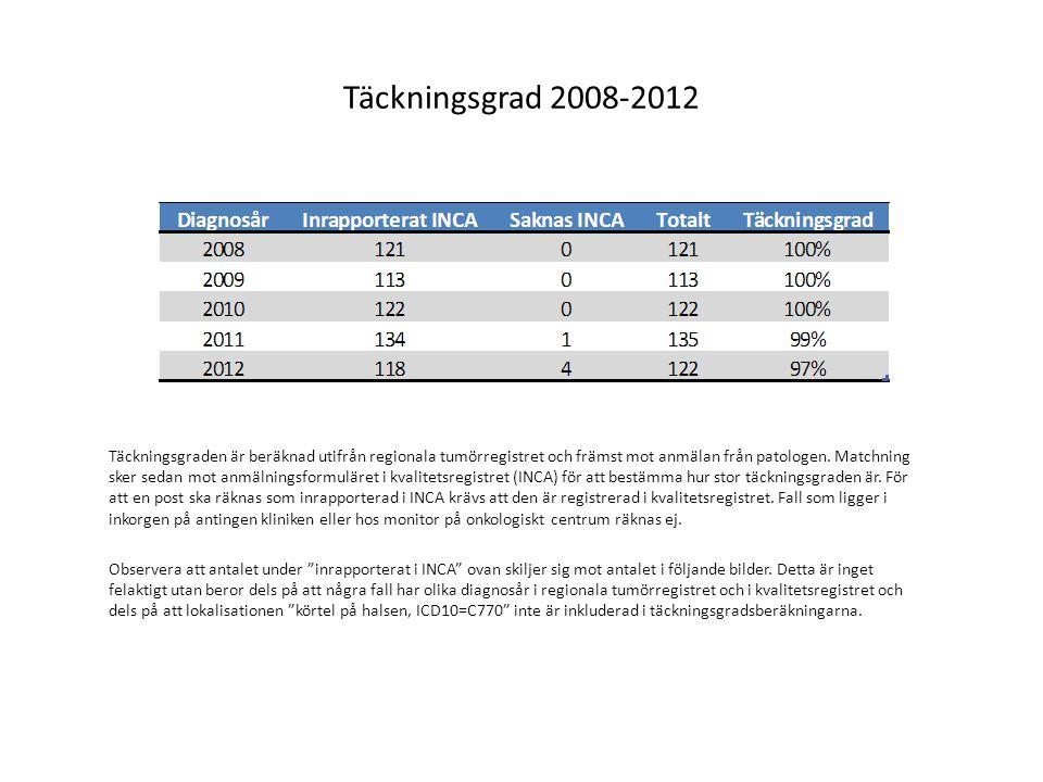 Täckningsgrad 2008-2012