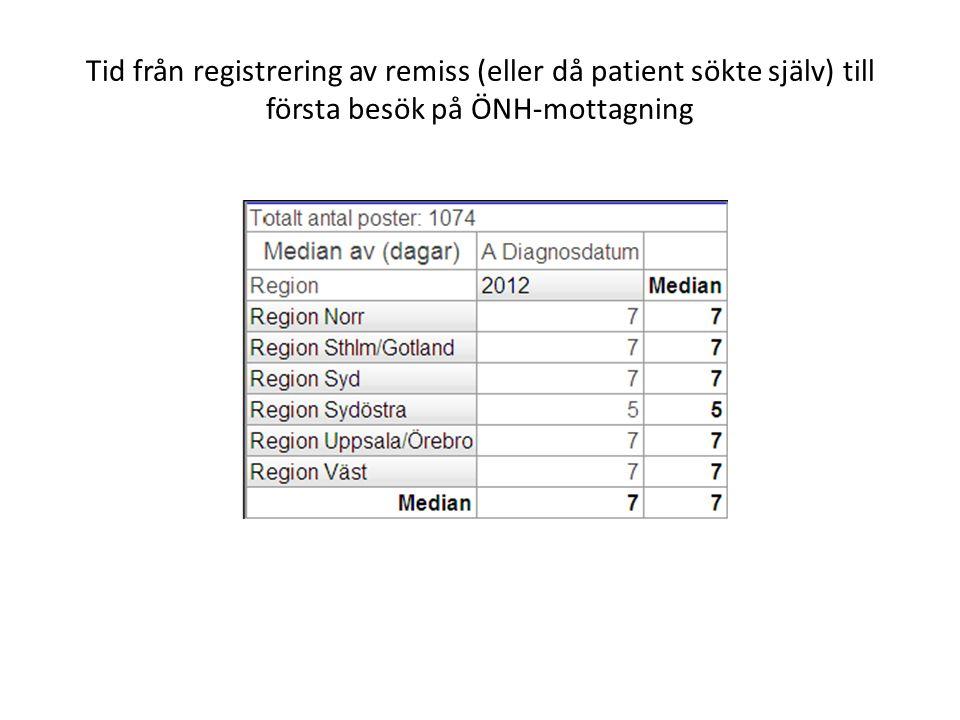 Tid från registrering av remiss (eller då patient sökte själv) till första besök på ÖNH-mottagning