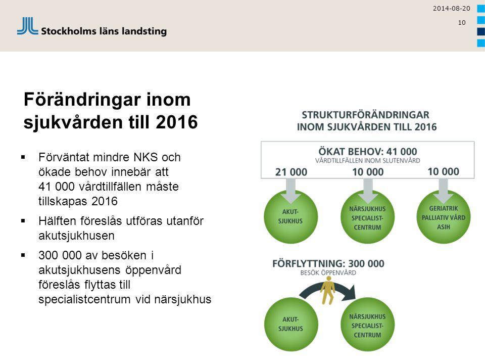 Förändringar inom sjukvården till 2016