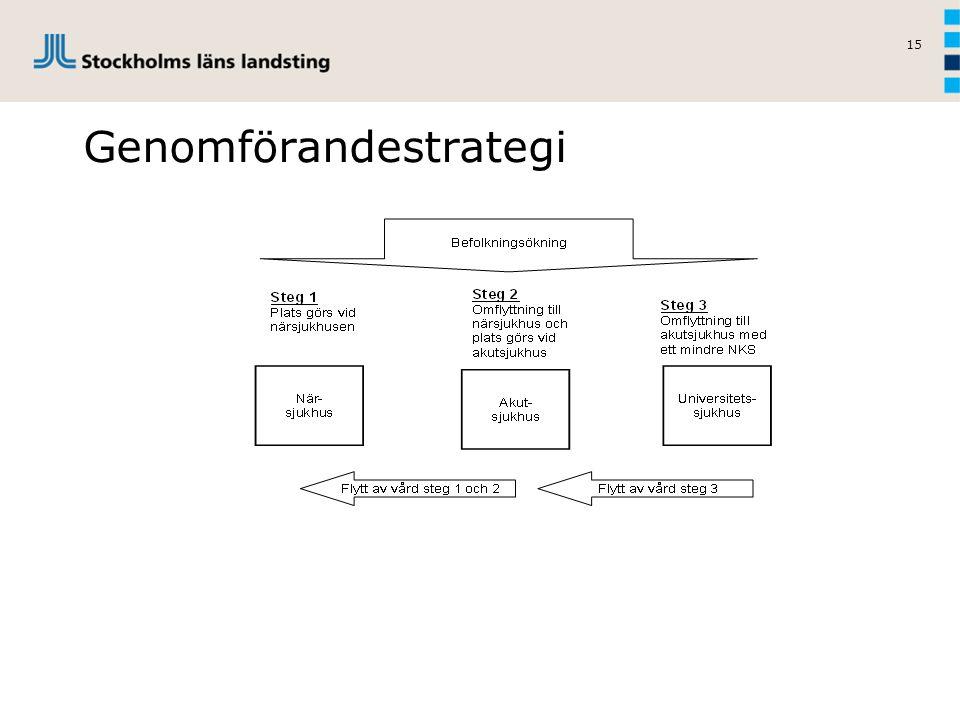 Genomförandestrategi