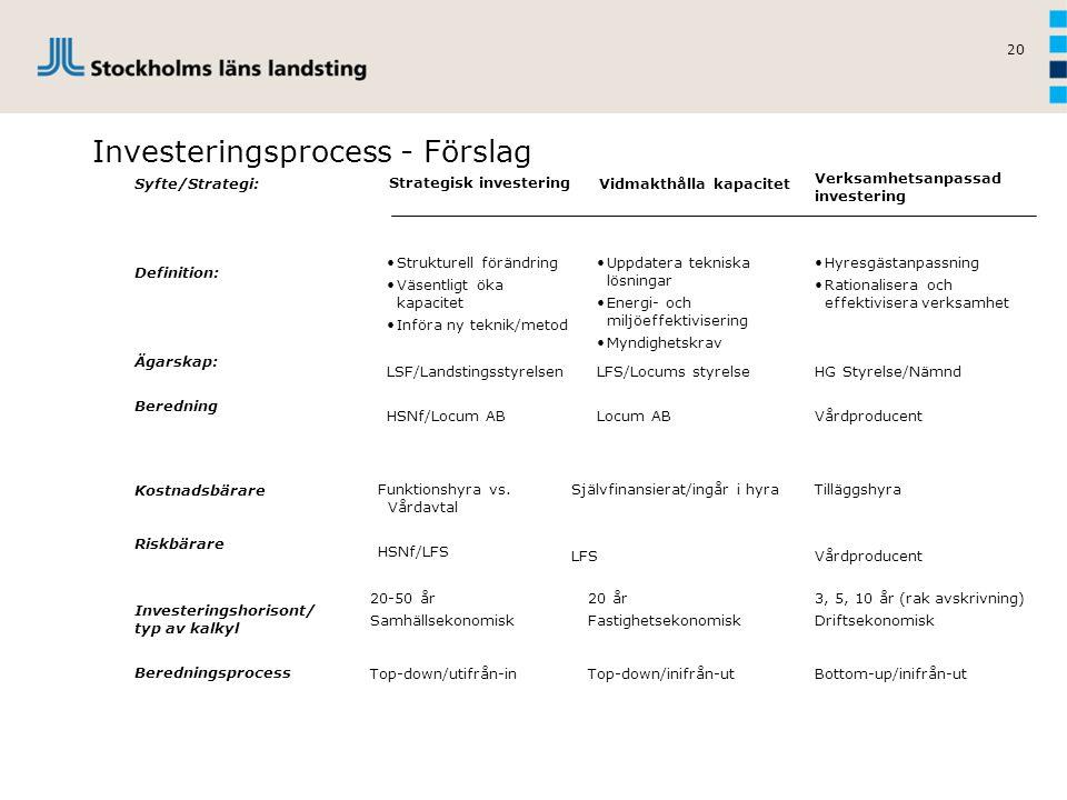 Investeringsprocess - Förslag