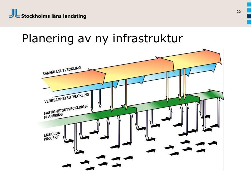 Planering av ny infrastruktur