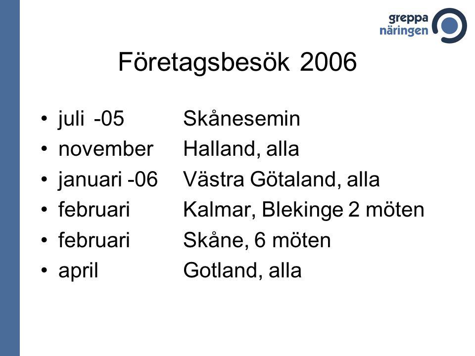 Företagsbesök 2006 juli -05 Skånesemin november Halland, alla