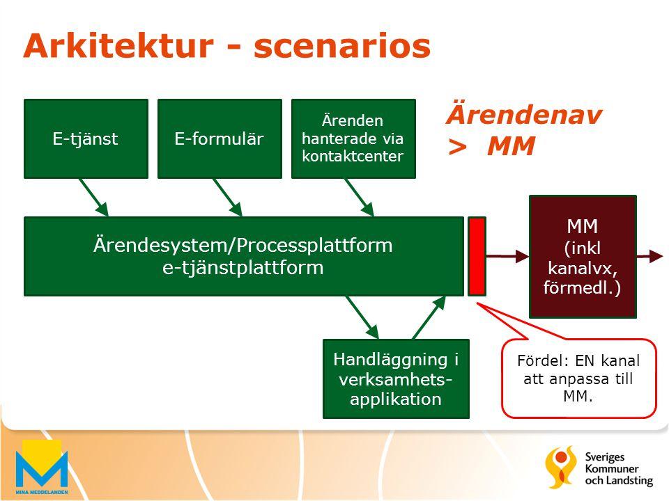 Arkitektur - scenarios