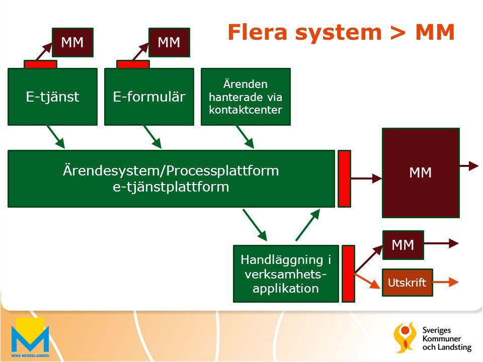 Flera system > MM MM MM E-tjänst E-formulär MM