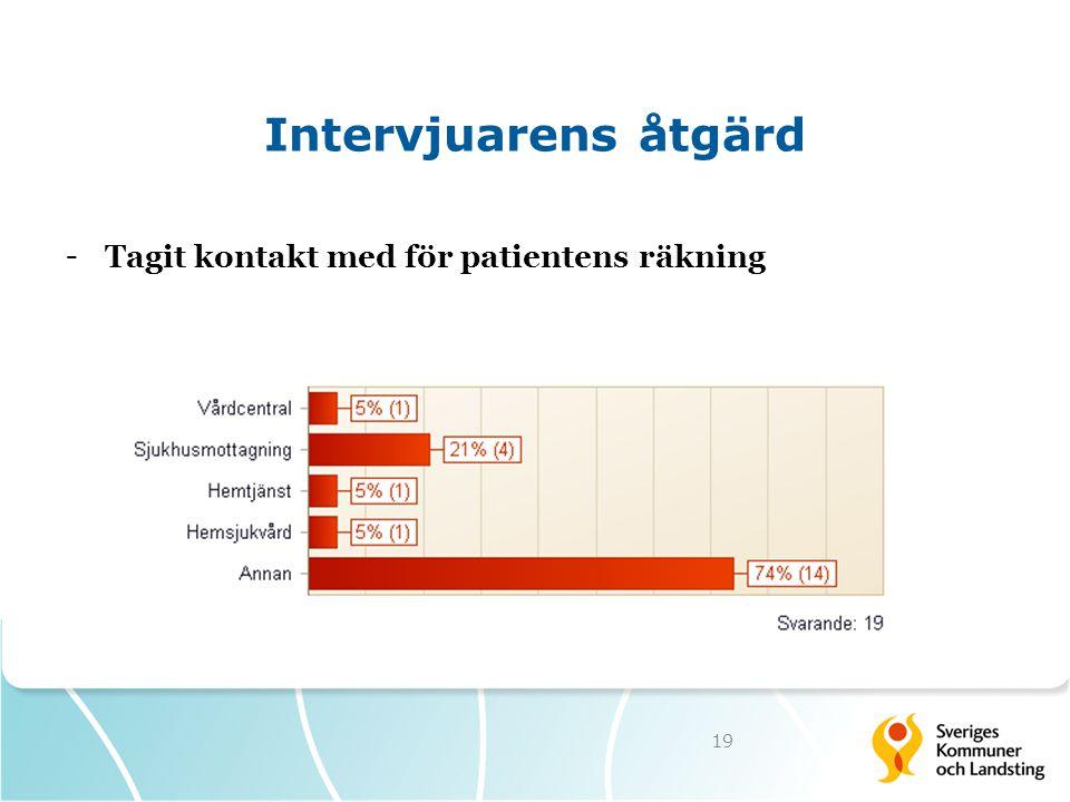 Intervjuarens åtgärd Tagit kontakt med för patientens räkning