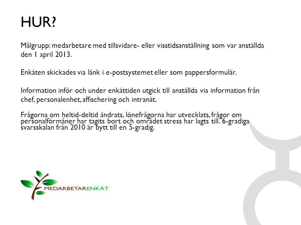 HUR Målgrupp: medarbetare med tillsvidare- eller visstidsanställning som var anställda den 1 april 2013.