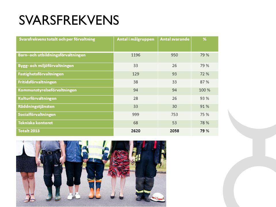 SVARSFREKVENS Svarsfrekvens totalt och per förvaltning
