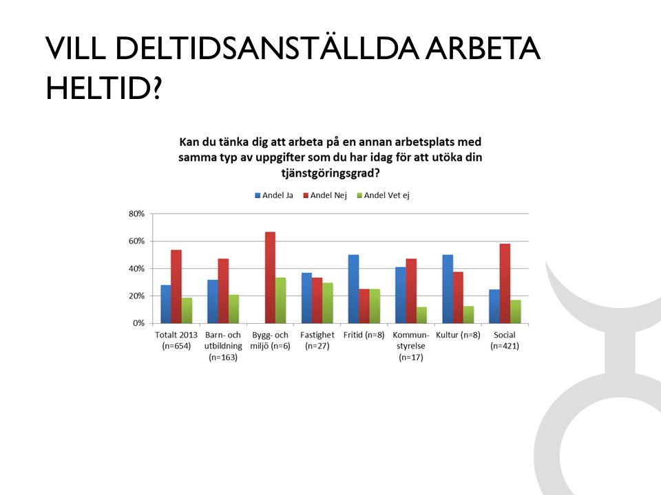 VILL DELTIDSANSTÄLLDA ARBETA HELTID