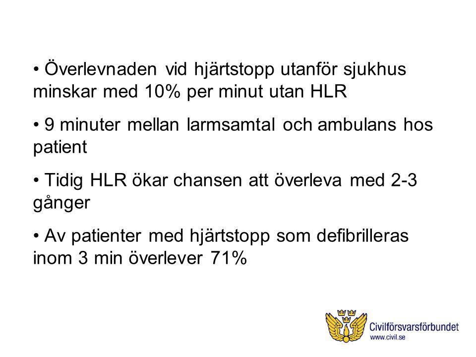 Överlevnaden vid hjärtstopp utanför sjukhus minskar med 10% per minut utan HLR