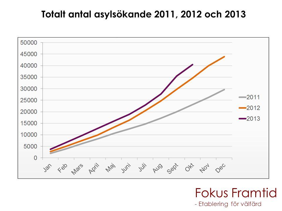 Totalt antal asylsökande 2011, 2012 och 2013