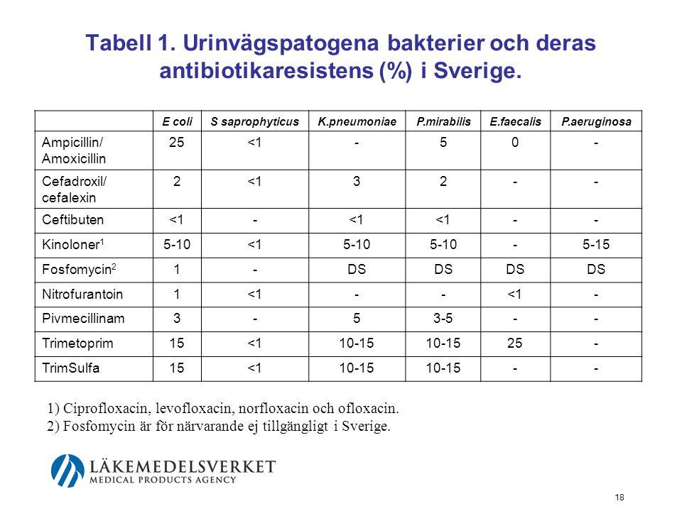 Tabell 1. Urinvägspatogena bakterier och deras antibiotikaresistens (%) i Sverige.
