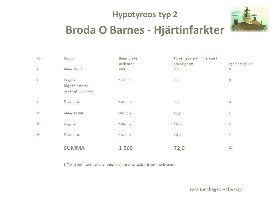 Hypotyreos typ 2 Broda O Barnes - Hjärtinfarkter