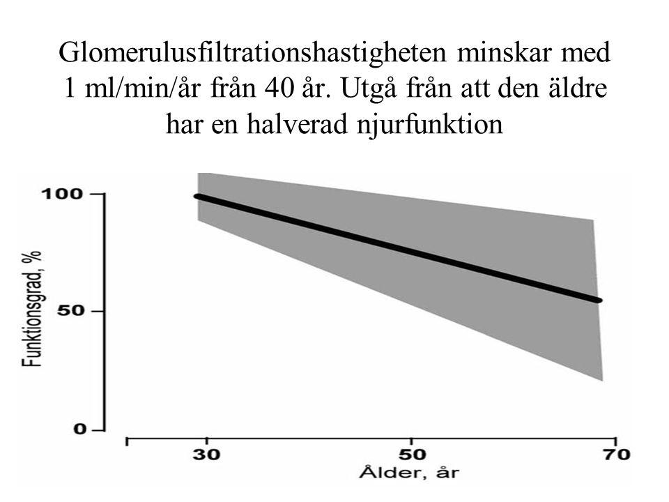 Glomerulusfiltrationshastigheten minskar med 1 ml/min/år från 40 år