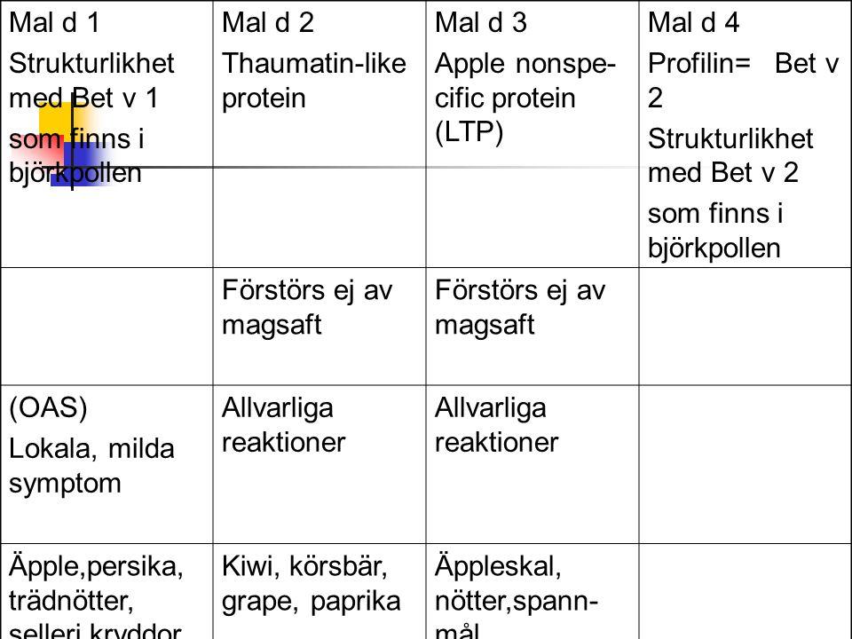 Mal d 1 Strukturlikhet med Bet v 1. som finns i björkpollen. Mal d 2. Thaumatin-like protein. Mal d 3.