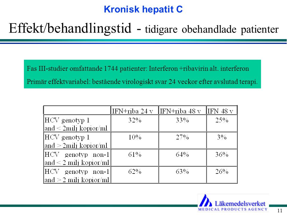 Effekt/behandlingstid - tidigare obehandlade patienter